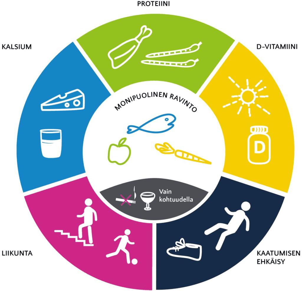 Luuston terveyden ja osteoporoosin omahoidon kulmakivet: proteiini, D-vitamiini, kaatumisen ehkäisy, liikunta ja kalsium pelastusrenkaan muodossa. Keskellä muistutus monipuolisesta ravinnosta sekä tupakointikielto ja kehotus nauttia alkoholia vain kohtuudella.